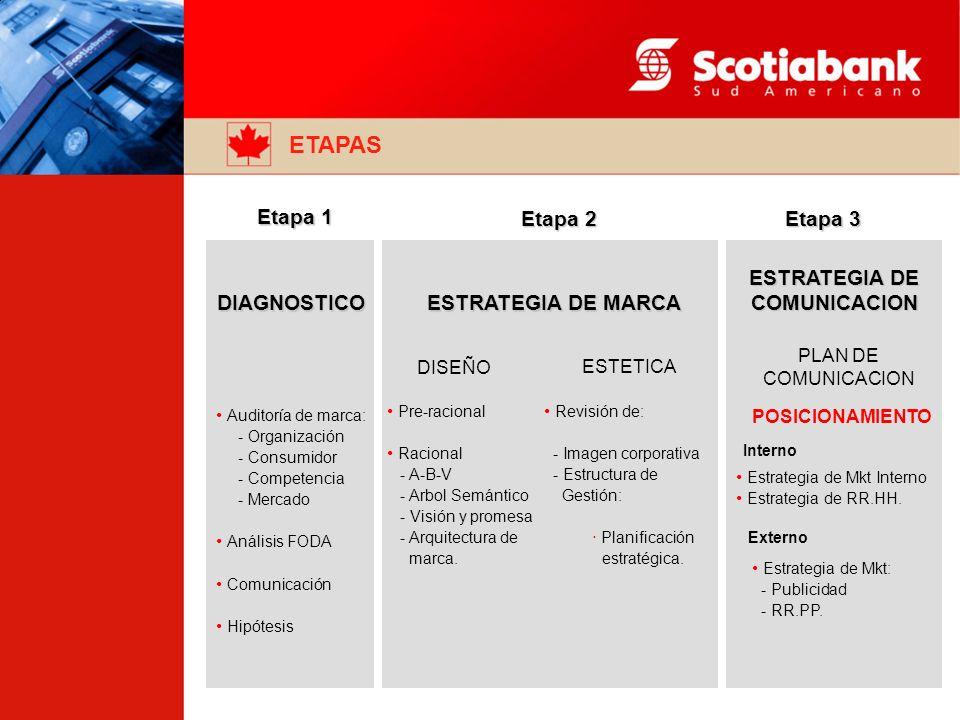 ETAPAS Etapa 1 Etapa 2 Etapa 3 DIAGNOSTICO DISEÑO ESTETICA ESTRATEGIA DE MARCA ESTRATEGIA DE COMUNICACION PLAN DE COMUNICACION Auditoría de marca: - Organización - Consumidor - Competencia - Mercado Análisis FODA Comunicación Hipótesis Pre-racional Racional - A-B-V - Arbol Semántico - Visión y promesa - Arquitectura de marca.