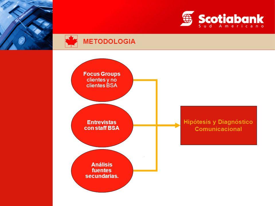 Hipótesis y Diagnóstico Comunicacional Focus Groups clientes y no clientes BSA Entrevistas con staff BSA Análisis fuentes secundarias.