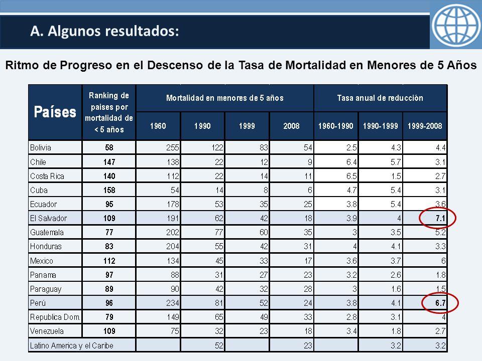 A. Algunos resultados: Ritmo de Progreso en el Descenso de la Tasa de Mortalidad en Menores de 5 Años