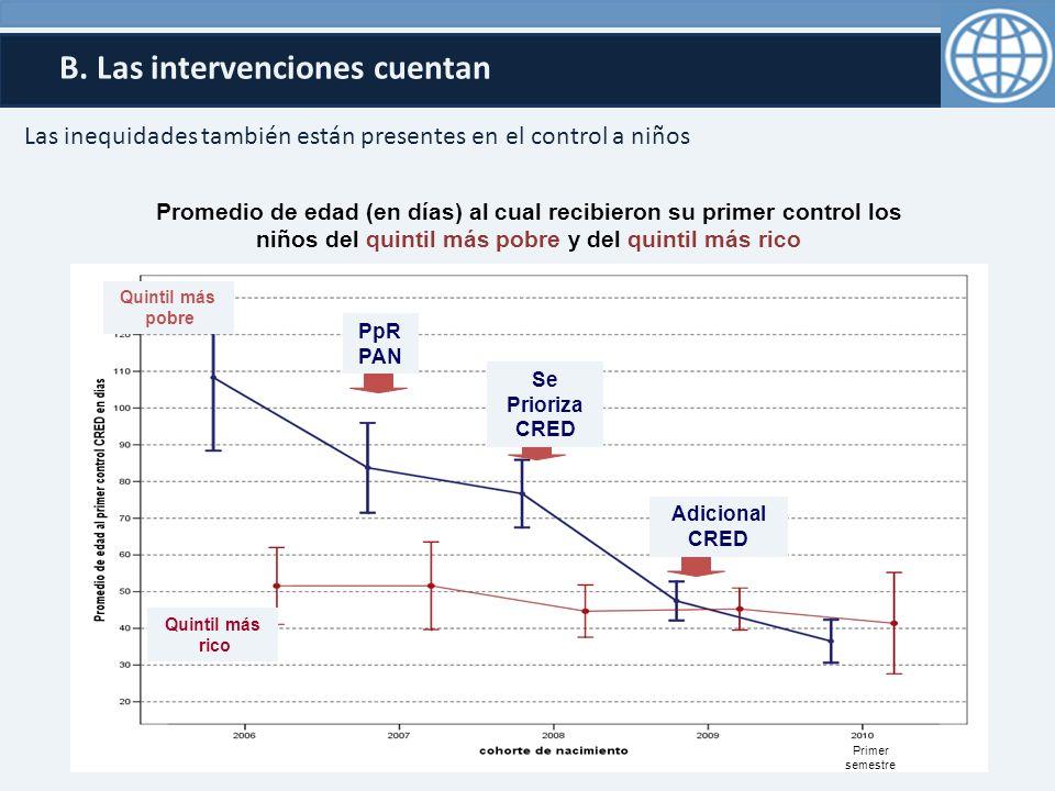 B. Las intervenciones cuentan Primer semestre Quintil más pobre Quintil más rico Se Prioriza CRED Adicional CRED PpR PAN Promedio de edad (en días) al
