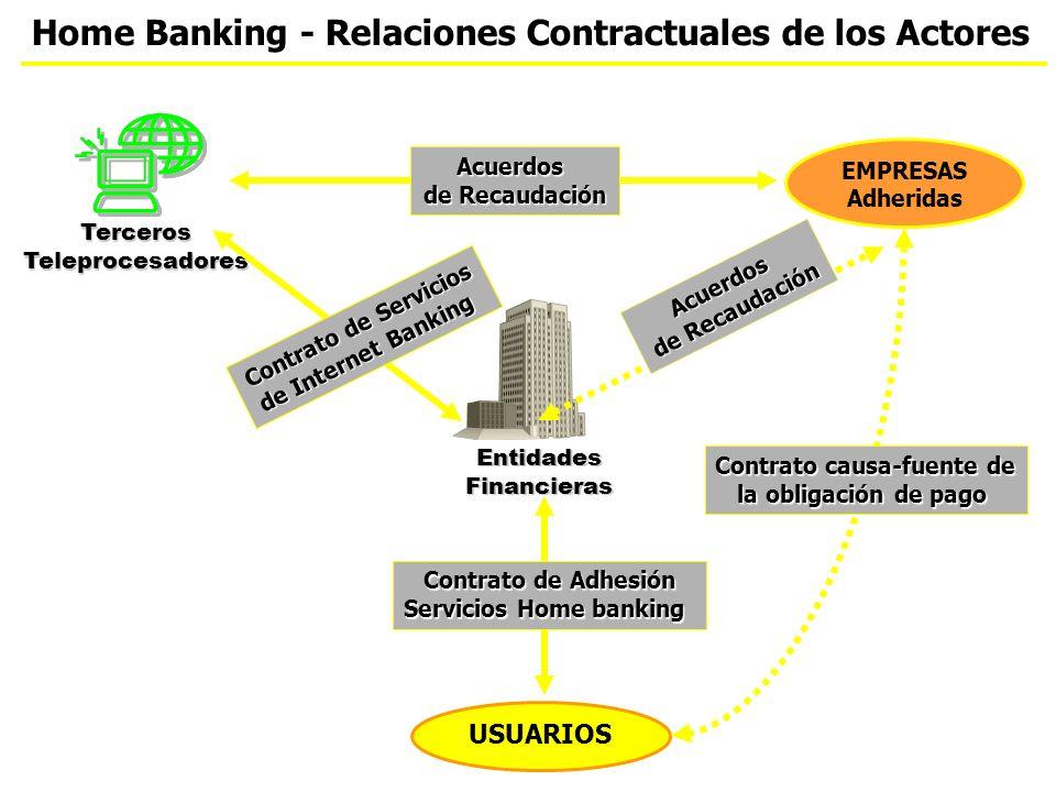 Home Banking - Relaciones Contractuales de los Actores USUARIOS EMPRESAS Adheridas Contrato de Adhesión Servicios Home banking EntidadesFinancieras TercerosTeleprocesadores Contrato de Servicios de Internet Banking Acuerdos de Recaudación Contrato causa-fuente de la obligación de pago Acuerdos de Recaudación