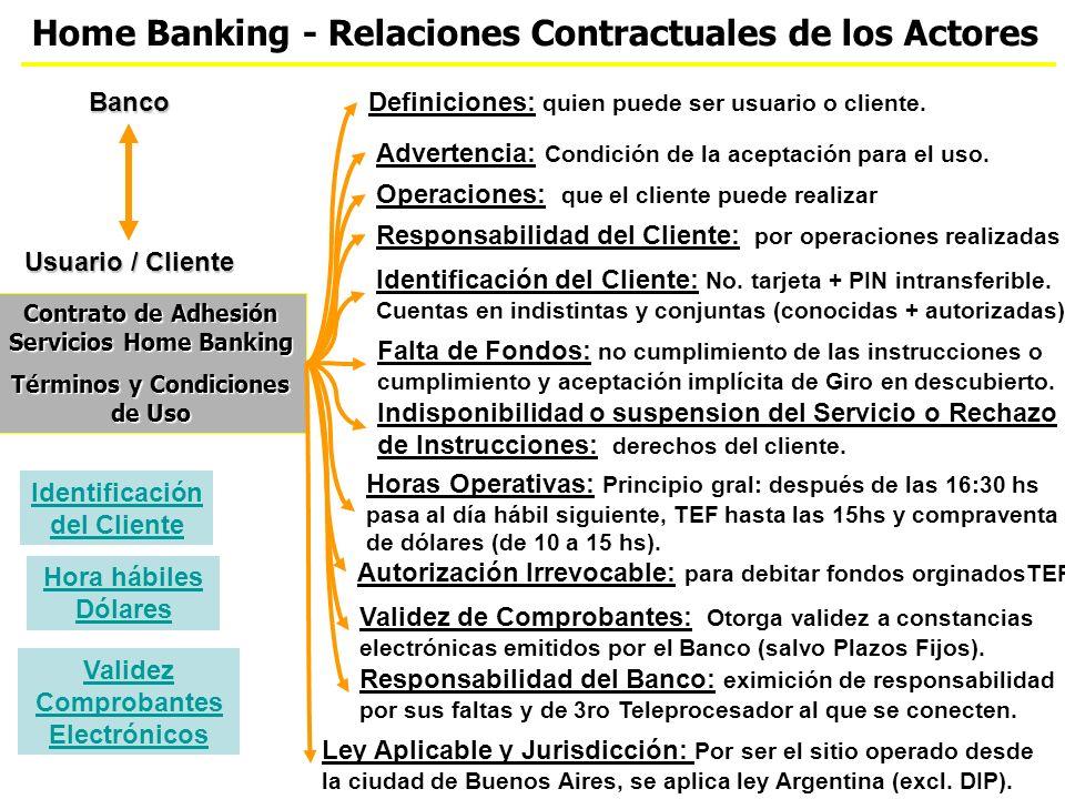 Home Banking - Relaciones Contractuales de los Actores Contrato de Adhesión Servicios Home Banking Términos y Condiciones de Uso Banco Usuario / Cliente Identificación del Cliente: No.