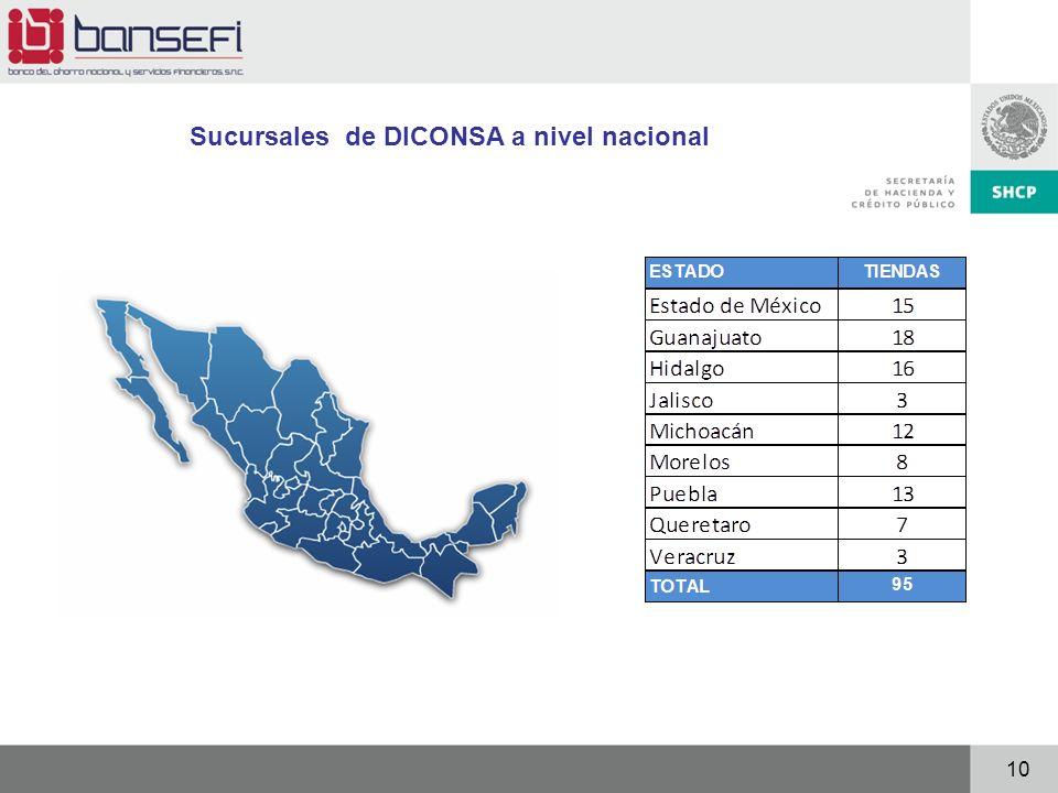10 Sucursales de DICONSA a nivel nacional
