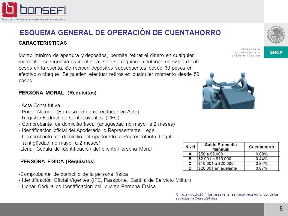 5 ESQUEMA GENERAL DE OPERACIÓN DE CUENTAHORRO CARACTERISTICAS Monto mínimo de apertura y depósitos, permite retirar el dinero en cualquier momento, su