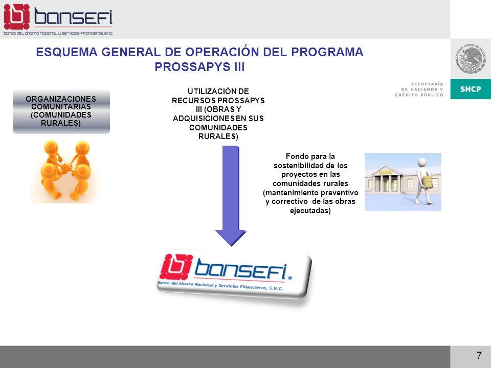 7 ESQUEMA GENERAL DE OPERACIÓN DEL PROGRAMA PROSSAPYS III ORGANIZACIONES COMUNITARIAS (COMUNIDADES RURALES) UTILIZACIÓN DE RECURSOS PROSSAPYS III (OBR