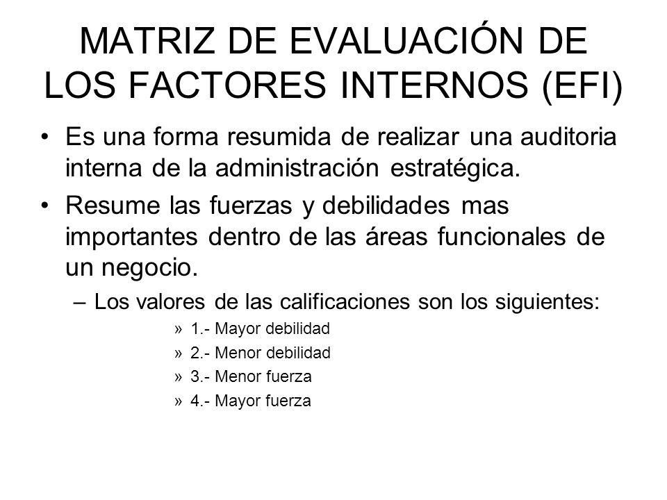 MATRIZ DE EVALUACIÓN DE LOS FACTORES INTERNOS (EFI) Es una forma resumida de realizar una auditoria interna de la administración estratégica. Resume l