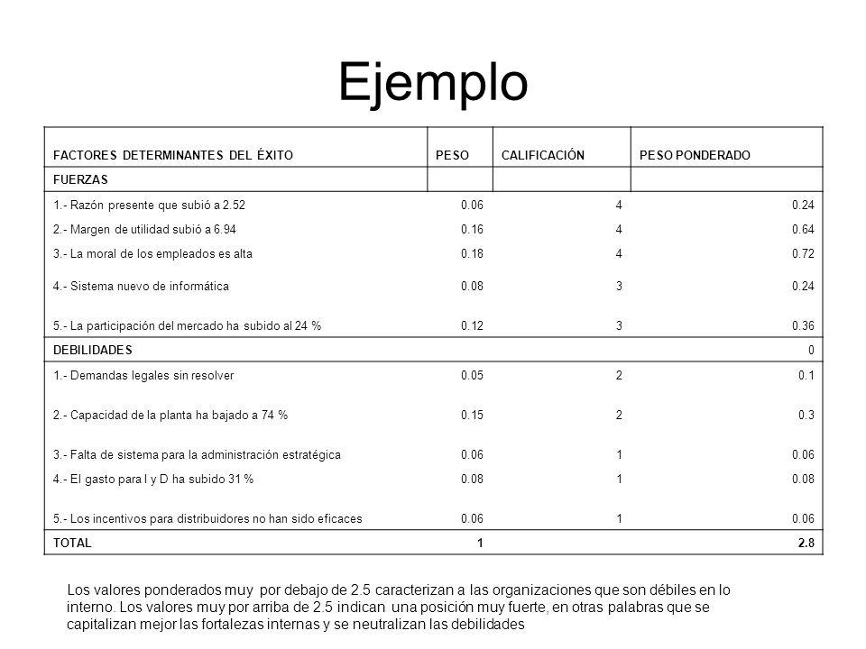 Ejemplo FACTORES DETERMINANTES DEL ÉXITOPESOCALIFICACIÓNPESO PONDERADO FUERZAS 1.- Razón presente que subió a 2.520.0640.24 2.- Margen de utilidad sub