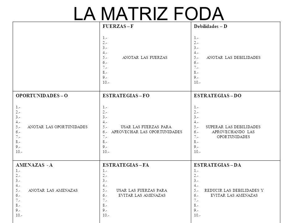 LA MATRIZ FODA FUERZAS – F 1.- 2.- 3.- 4.- 5.- ANOTAR LAS FUERZAS 6.- 7.- 8.- 9.- 10.- Debilidades – D 1.- 2.- 3.- 4.- 5.- ANOTAR LAS DEBILIDADES 6.-
