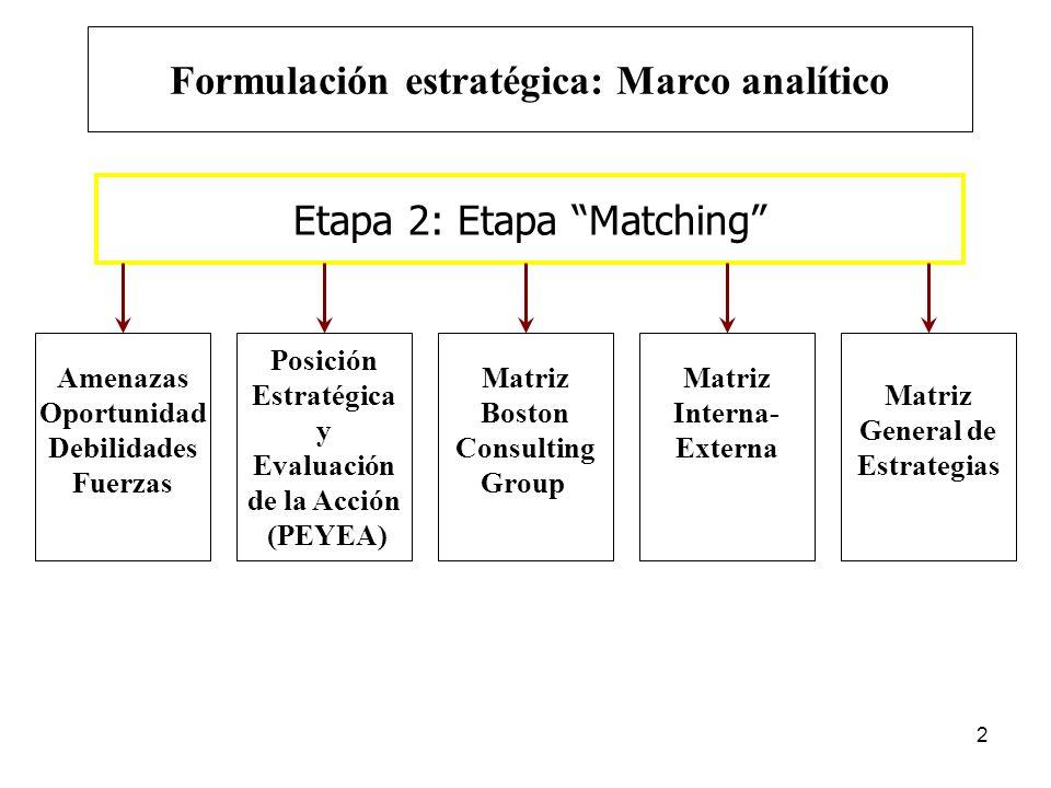 2 Etapa 2: Etapa Matching Amenazas Oportunidad Debilidades Fuerzas Posición Estratégica y Evaluación de la Acción (PEYEA) Matriz Boston Consulting Gro