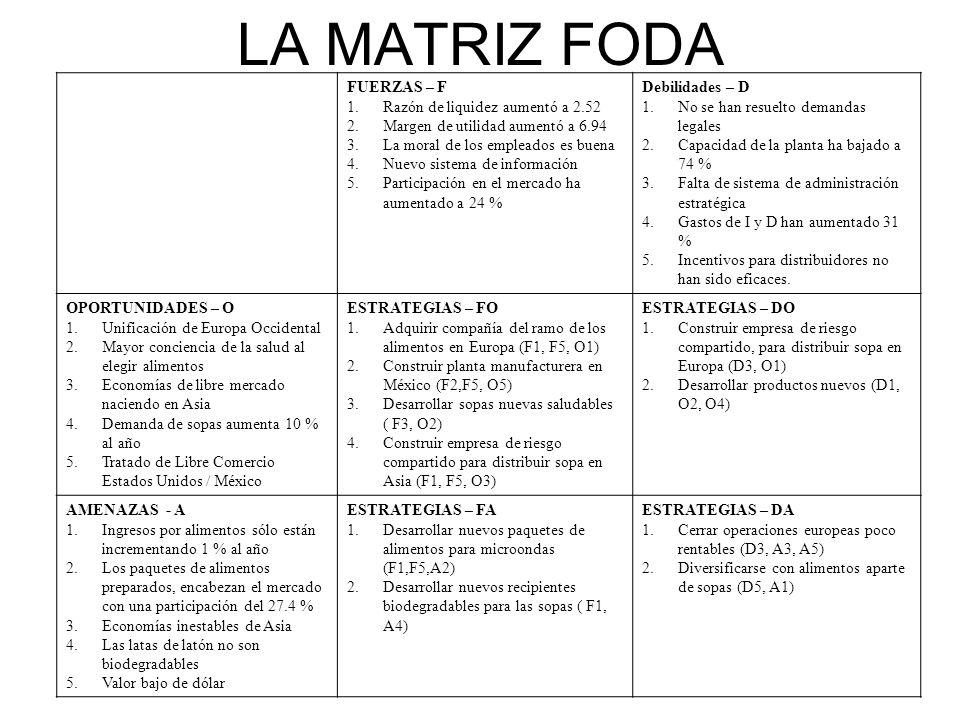 LA MATRIZ FODA FUERZAS – F 1.Razón de liquidez aumentó a 2.52 2.Margen de utilidad aumentó a 6.94 3.La moral de los empleados es buena 4.Nuevo sistema
