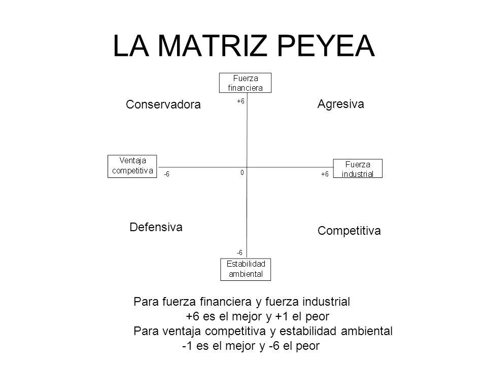 LA MATRIZ PEYEA Agresiva Competitiva Conservadora Defensiva 0 +6 -6 +6-6 Para fuerza financiera y fuerza industrial +6 es el mejor y +1 el peor Para v