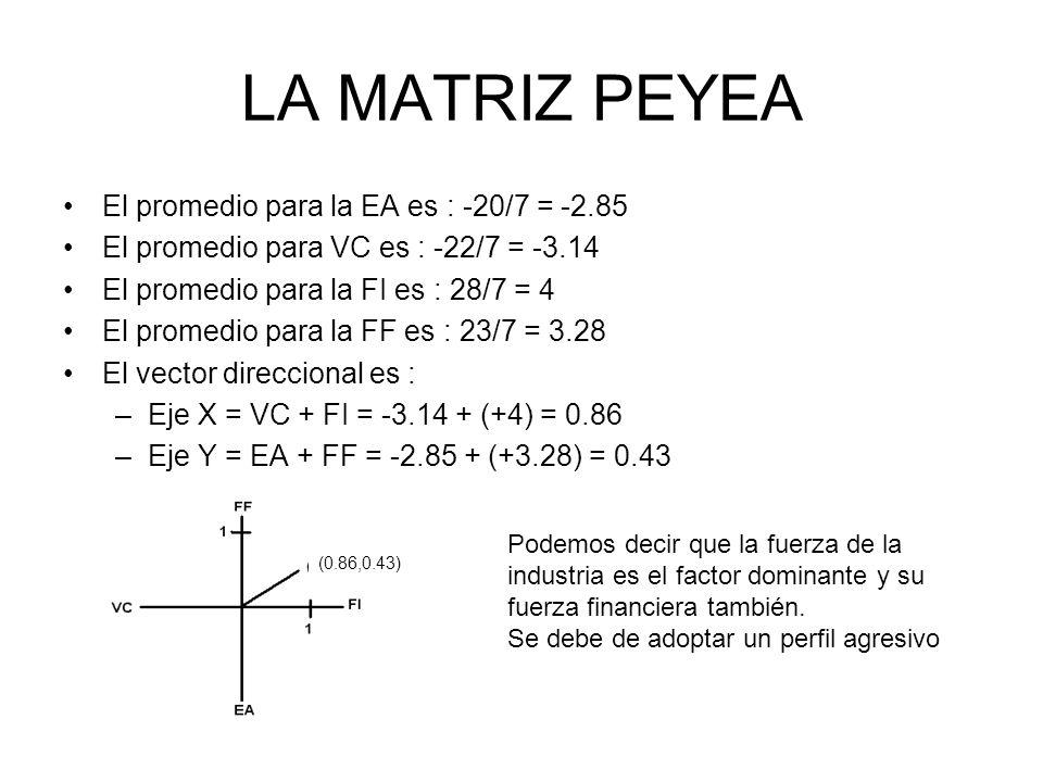 LA MATRIZ PEYEA El promedio para la EA es : -20/7 = -2.85 El promedio para VC es : -22/7 = -3.14 El promedio para la FI es : 28/7 = 4 El promedio para
