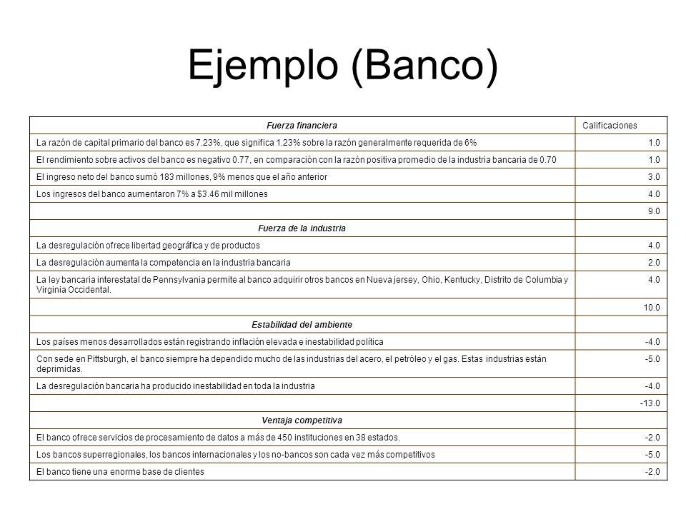 Ejemplo (Banco) Fuerza financieraCalificaciones La razón de capital primario del banco es 7.23%, que significa 1.23% sobre la razón generalmente reque