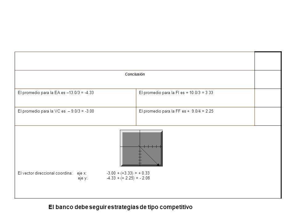 Conclusión El promedio para la EA es –13.0/3 = -4.33El promedio para la FI es + 10.0/3 = 3 33 El promedio para la VC es – 9.0/3 = -3.00El promedio par