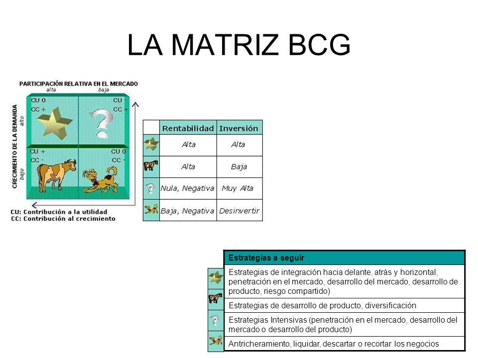 LA MATRIZ BCG Estrategias a seguir Estrategias de integración hacia delante, atrás y horizontal, penetración en el mercado, desarrollo del mercado, de