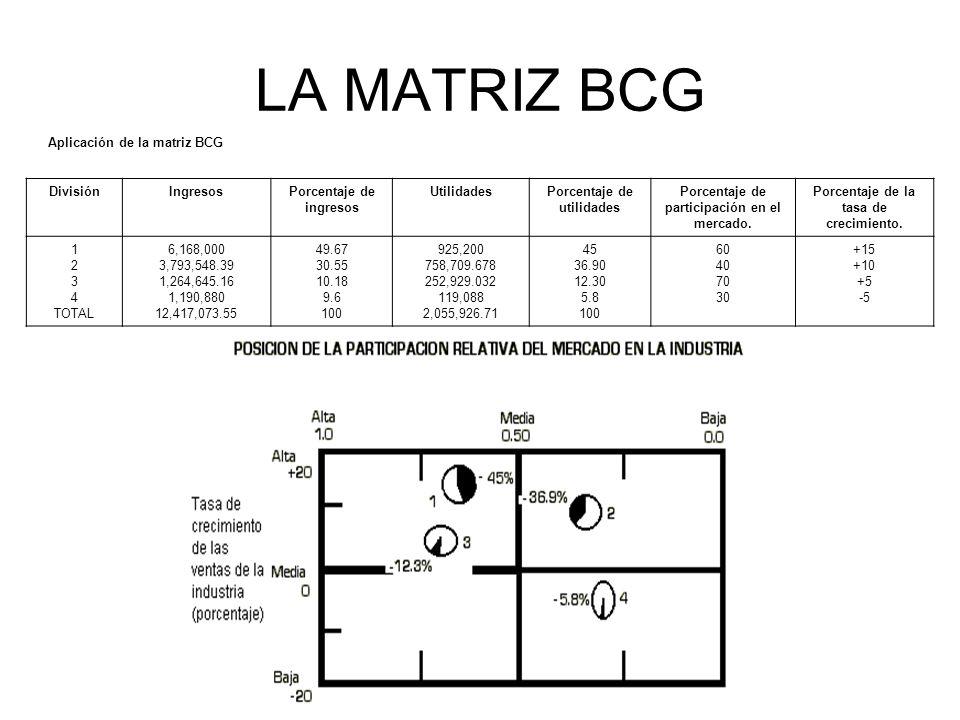 LA MATRIZ BCG Aplicación de la matriz BCG DivisiónIngresosPorcentaje de ingresos UtilidadesPorcentaje de utilidades Porcentaje de participación en el