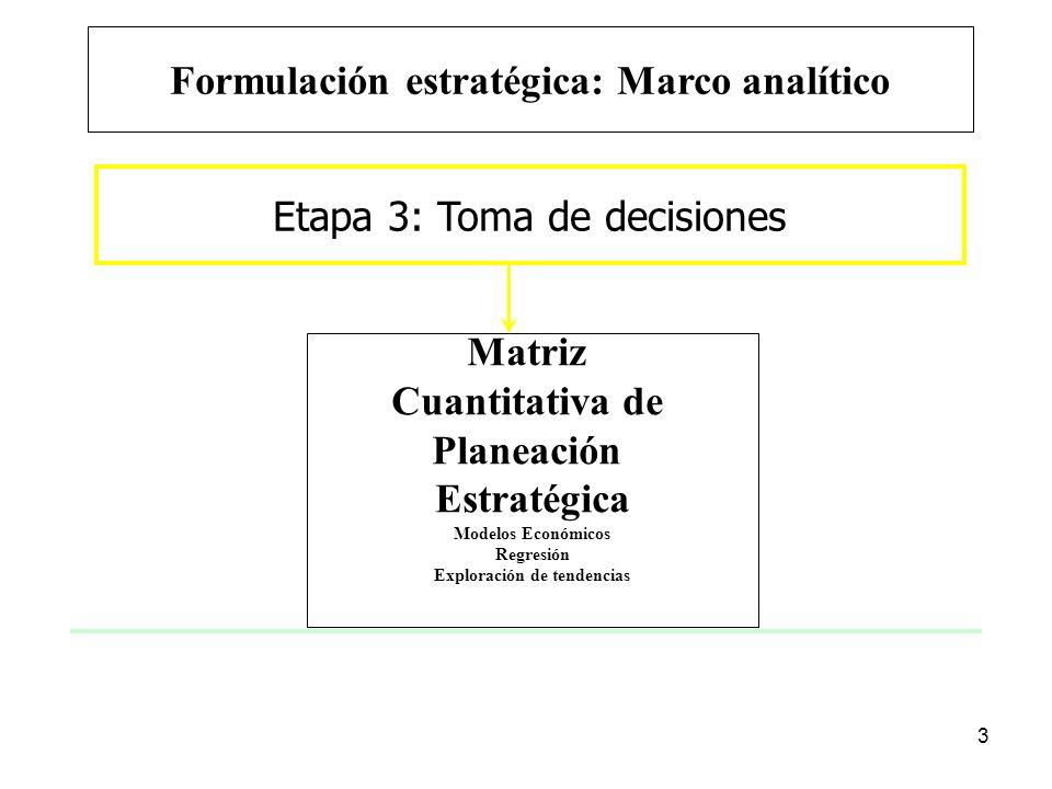 3 Etapa 3: Toma de decisiones Matriz Cuantitativa de Planeación Estratégica Modelos Económicos Regresión Exploración de tendencias Formulación estraté