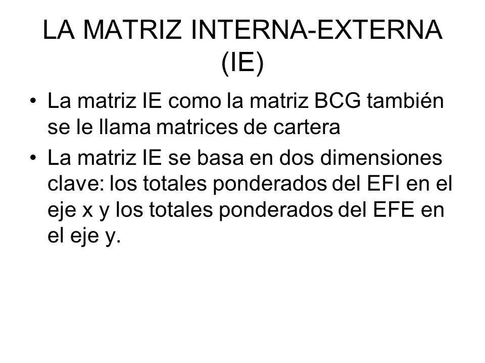 LA MATRIZ INTERNA-EXTERNA (IE) La matriz IE como la matriz BCG también se le llama matrices de cartera La matriz IE se basa en dos dimensiones clave: