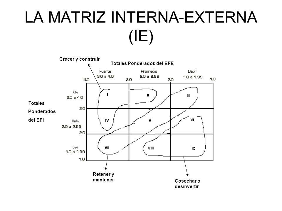 LA MATRIZ INTERNA-EXTERNA (IE) Crecer y construir Cosechar o desinvertir Retener y mantener Totales Ponderados del EFE Totales Ponderados del EFI