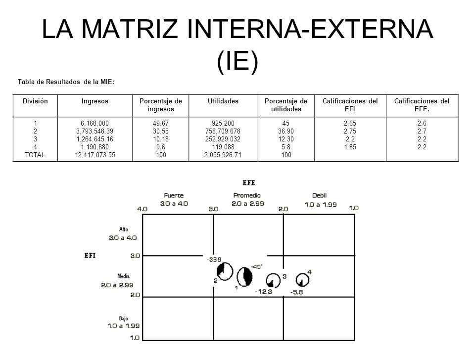 LA MATRIZ INTERNA-EXTERNA (IE) Tabla de Resultados de la MIE: DivisiónIngresosPorcentaje de ingresos UtilidadesPorcentaje de utilidades Calificaciones