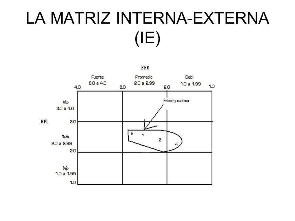 LA MATRIZ INTERNA-EXTERNA (IE)