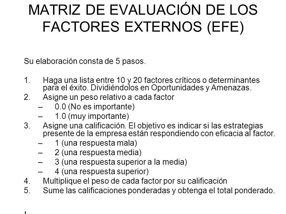MATRIZ DE EVALUACIÓN DE LOS FACTORES EXTERNOS (EFE) Su elaboración consta de 5 pasos. 1.Haga una lista entre 10 y 20 factores críticos o determinantes