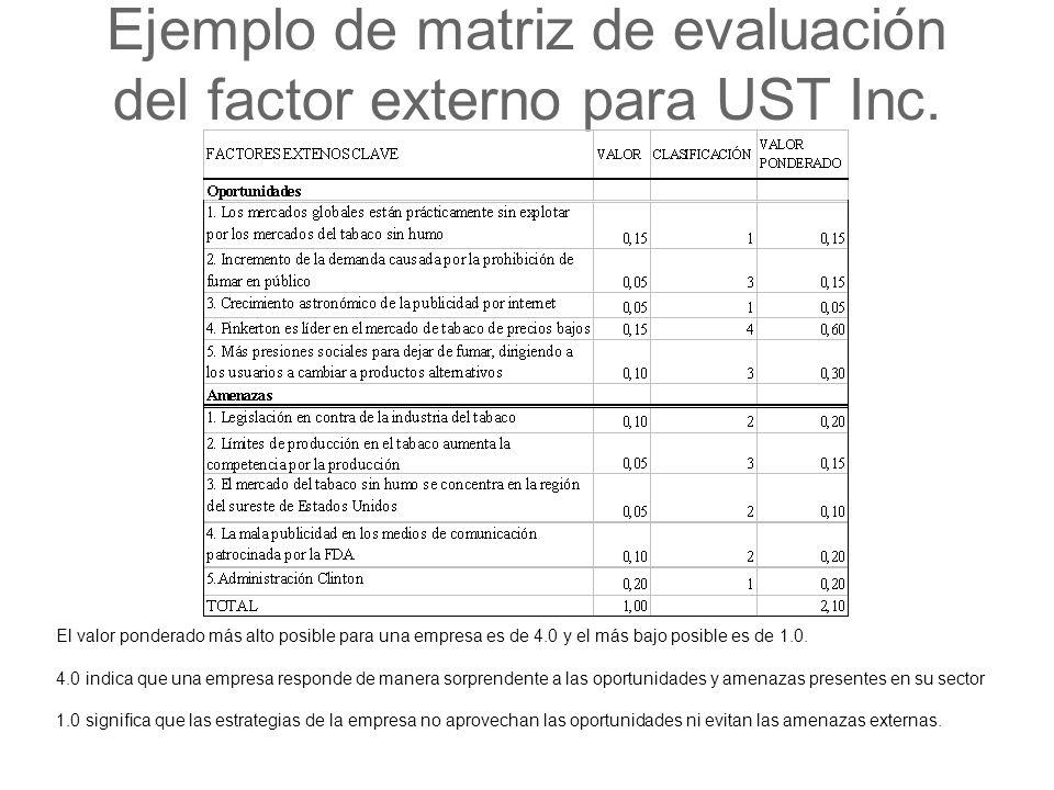 Ejemplo de matriz de evaluación del factor externo para UST Inc. El valor ponderado más alto posible para una empresa es de 4.0 y el más bajo posible