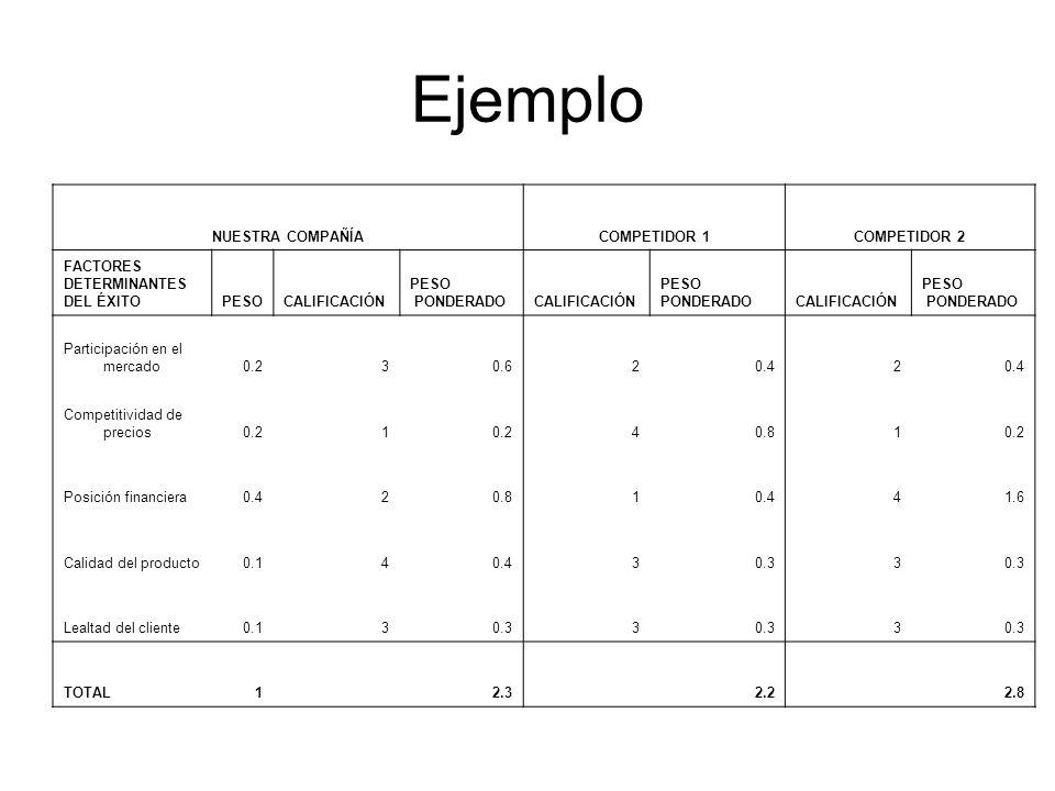 Ejemplo NUESTRA COMPAÑÍACOMPETIDOR 1COMPETIDOR 2 FACTORES DETERMINANTES DEL ÉXITOPESOCALIFICACIÓN PESO PONDERADOCALIFICACIÓN PESO PONDERADOCALIFICACIÓ