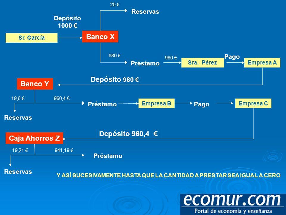 Sr. García Banco X Depósito 1000 Reservas Préstamo 20 980 Sra. Pérez 980 Empresa A Pago Banco Y Depósito 980 Reservas 19,6 960,4 Préstamo Empresa B Pa