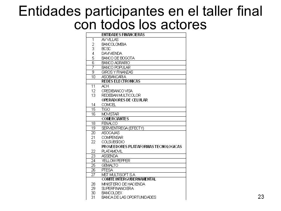 23 Entidades participantes en el taller final con todos los actores