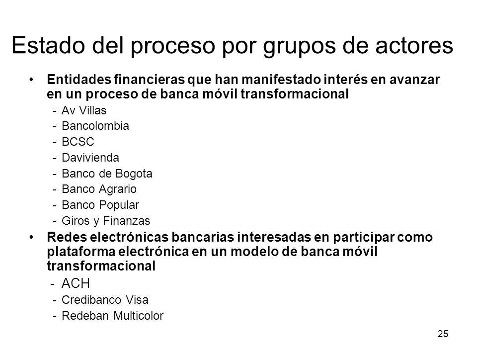 25 Estado del proceso por grupos de actores Entidades financieras que han manifestado interés en avanzar en un proceso de banca móvil transformacional -Av Villas -Bancolombia -BCSC -Davivienda -Banco de Bogota -Banco Agrario -Banco Popular -Giros y Finanzas Redes electrónicas bancarias interesadas en participar como plataforma electrónica en un modelo de banca móvil transformacional -ACH -Credibanco Visa -Redeban Multicolor