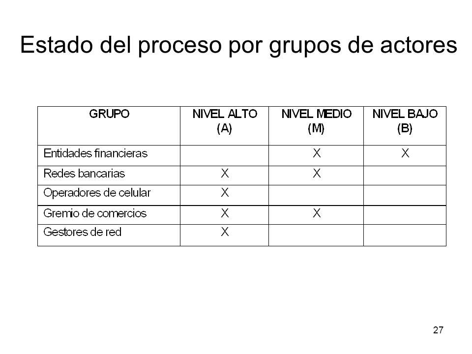 27 Estado del proceso por grupos de actores