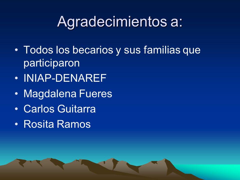 Agradecimientos a: Todos los becarios y sus familias que participaron INIAP-DENAREF Magdalena Fueres Carlos Guitarra Rosita Ramos