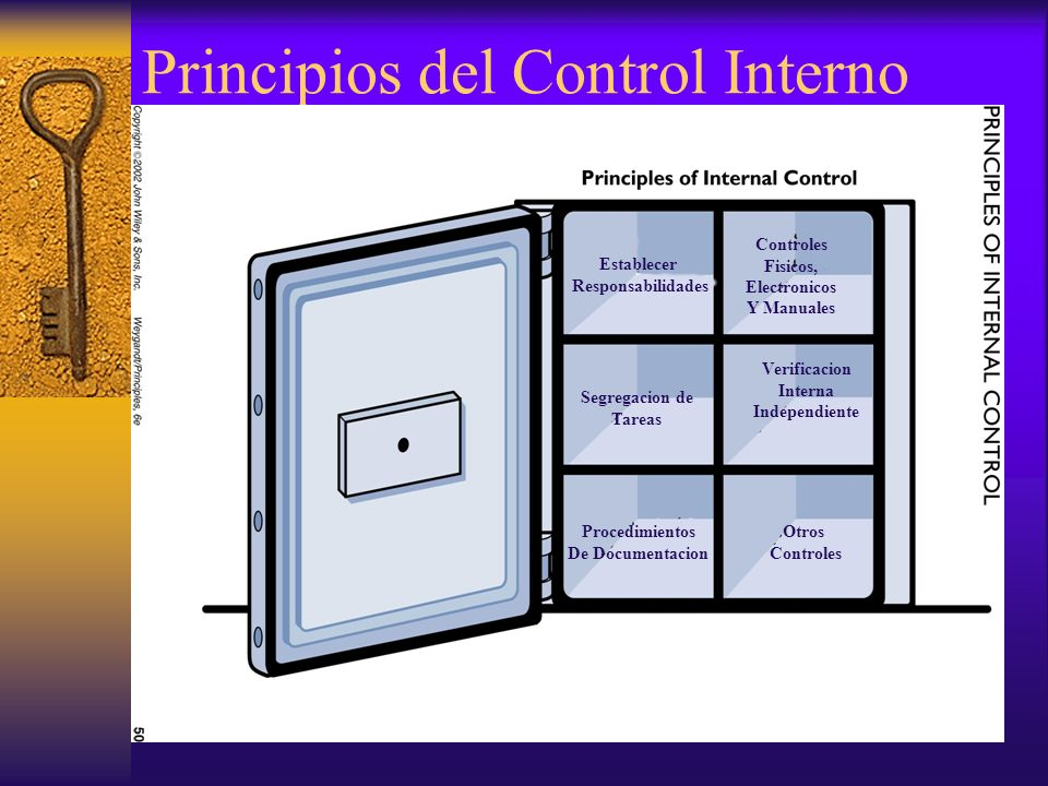 Principios del Control Interno Establecer Responsabilidades Procedimientos De Documentacion Segregacion de Tareas Controles Fisicos, Electronicos Y Ma