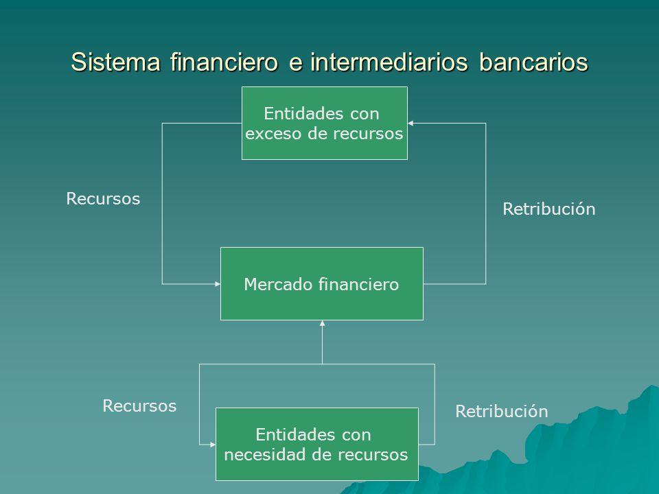Sistema financiero e intermediarios bancarios Entidades con exceso de recursos Entidades con necesidad de recursos Mercado financiero Recursos Retribu