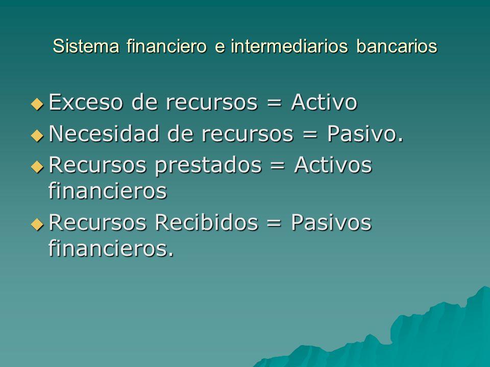 Sistema financiero e intermediarios bancarios Exceso de recursos = Activo Exceso de recursos = Activo Necesidad de recursos = Pasivo. Necesidad de rec
