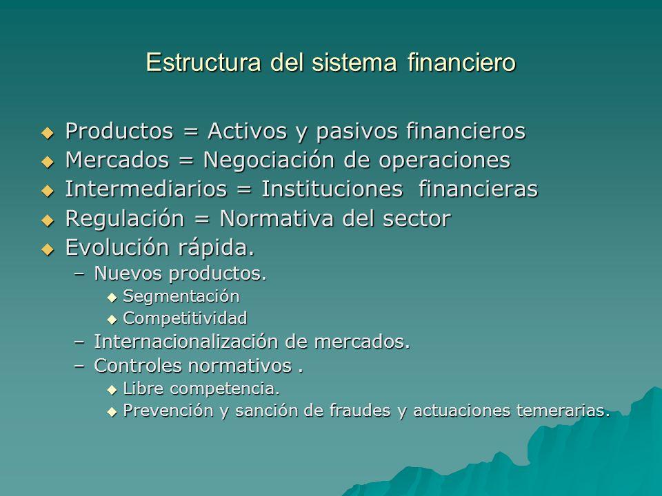 Estructura del sistema financiero Productos = Activos y pasivos financieros Productos = Activos y pasivos financieros Mercados = Negociación de operac