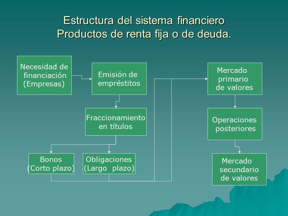 Estructura del sistema financiero Productos de renta fija o de deuda. Necesidad de financiación (Empresas) Emisión de empréstitos Fraccionamiento en t