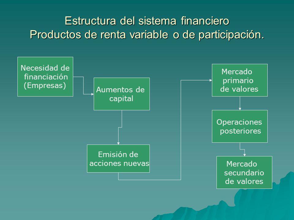 Estructura del sistema financiero Productos de renta variable o de participación. Necesidad de financiación (Empresas) Aumentos de capital Emisión de