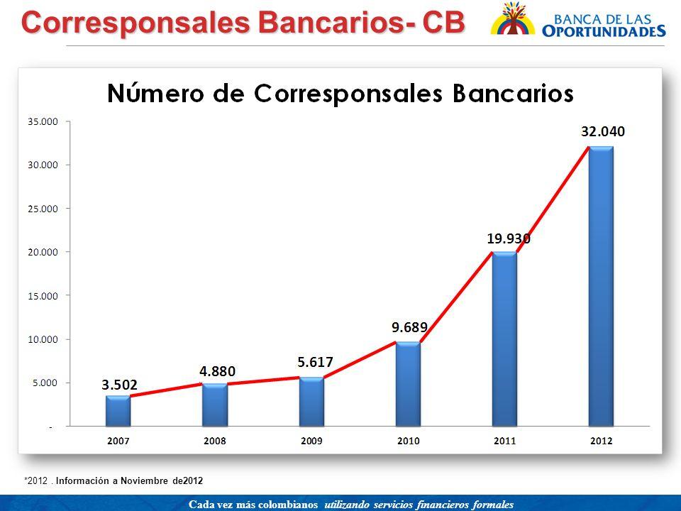 Una política para promover el acceso a servicios financieros buscando equidad social Cada vez más colombianos utilizando servicios financieros formale