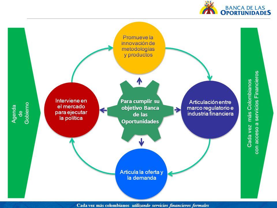 Una política para promover el acceso a servicios financieros buscando equidad social Cada vez más colombianos utilizando servicios financieros formales Que hacemos.