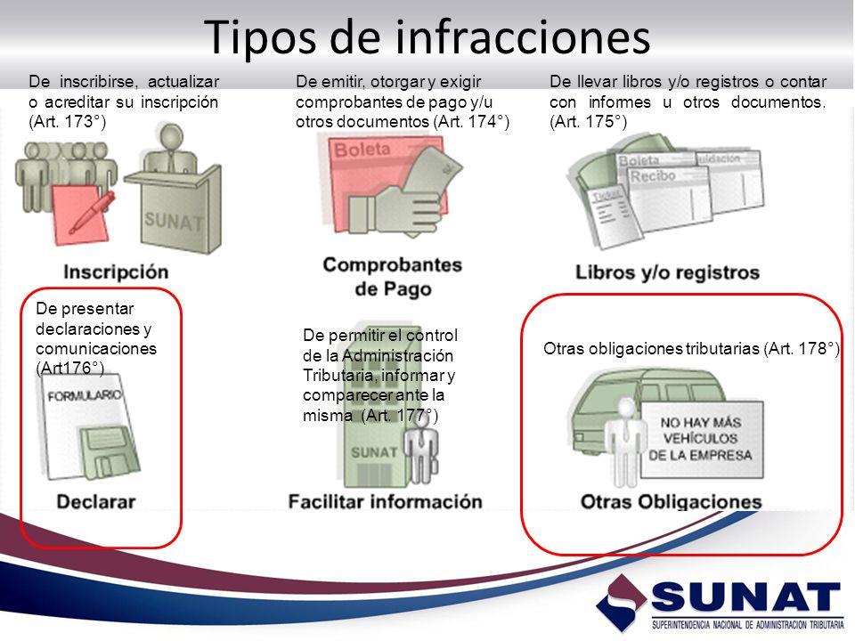 Tipos de infracciones De inscribirse, actualizar o acreditar su inscripción (Art. 173°) De emitir, otorgar y exigir comprobantes de pago y/u otros doc