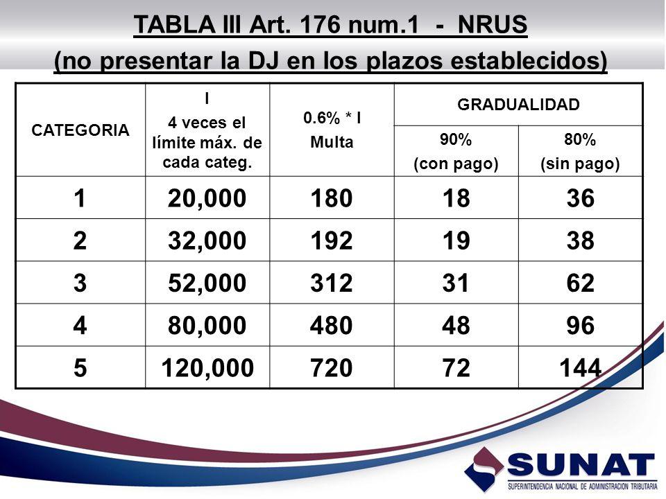 CATEGORIA I 4 veces el límite máx. de cada categ. 0.6% * I Multa GRADUALIDAD 90% (con pago) 80% (sin pago) 120,0001801836 232,0001921938 352,000312316