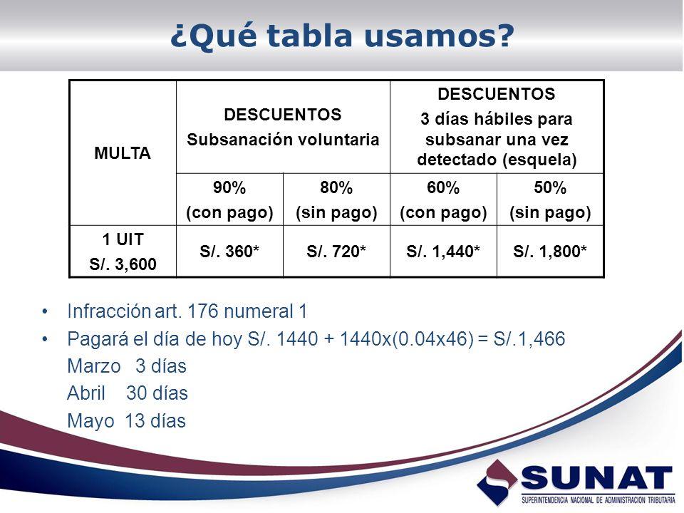 ¿Qué tabla usamos? Infracción art. 176 numeral 1 Pagará el día de hoy S/. 1440 + 1440x(0.04x46) = S/.1,466 Marzo 3 días Abril 30 días Mayo 13 días MUL
