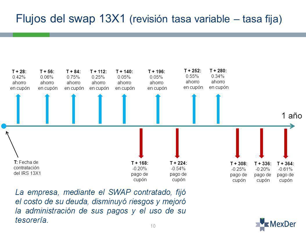 10 Flujos del swap 13X1 (revisión tasa variable – tasa fija) T: Fecha de contratación del IRS 13X1 T + 28: 0.42% ahorro en cupón T + 56: 0.06% ahorro en cupón T + 84: 0.75% ahorro en cupón T + 112: 0.25% ahorro en cupón T + 140: 0.05% ahorro en cupón T + 196: 0.05% ahorro en cupón T + 252: 0.55% ahorro en cupón T + 280: 0.34% ahorro en cupón T + 224: -0.54% pago de cupón T + 308: -0.25% pago de cupón T + 336: -0.20% pago de cupón T + 364: -0.61% pago de cupón T + 168: -0.20% pago de cupón 1 año La empresa, mediante el SWAP contratado, fijó el costo de su deuda, disminuyó riesgos y mejoró la administración de sus pagos y el uso de su tesorería.