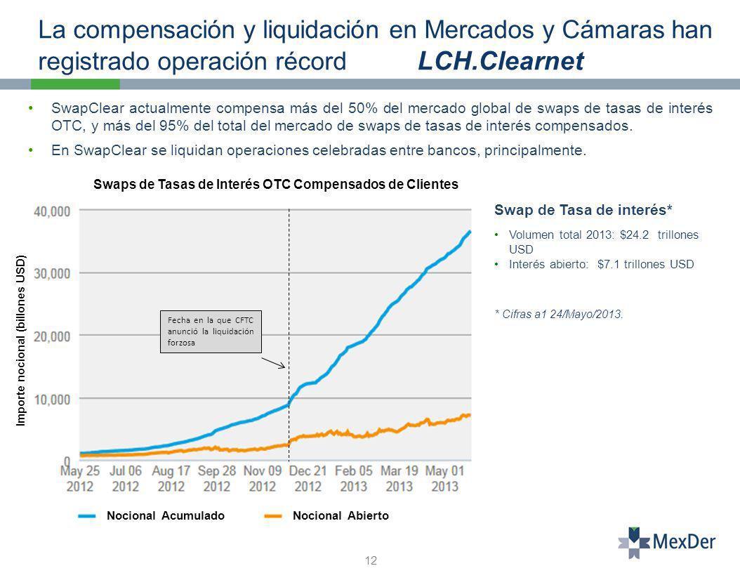 La compensación y liquidación en Mercados y Cámaras han registrado operación récord LCH.Clearnet 12 SwapClear actualmente compensa más del 50% del mercado global de swaps de tasas de interés OTC, y más del 95% del total del mercado de swaps de tasas de interés compensados.