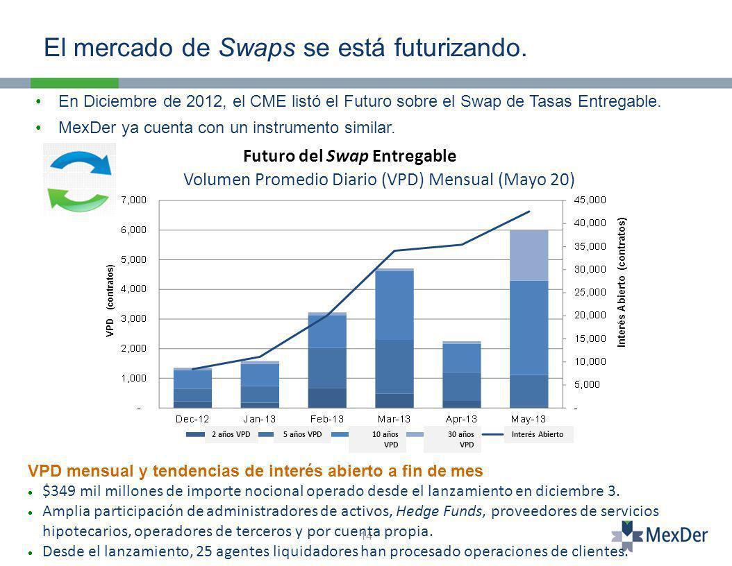 14 En Diciembre de 2012, el CME listó el Futuro sobre el Swap de Tasas Entregable.
