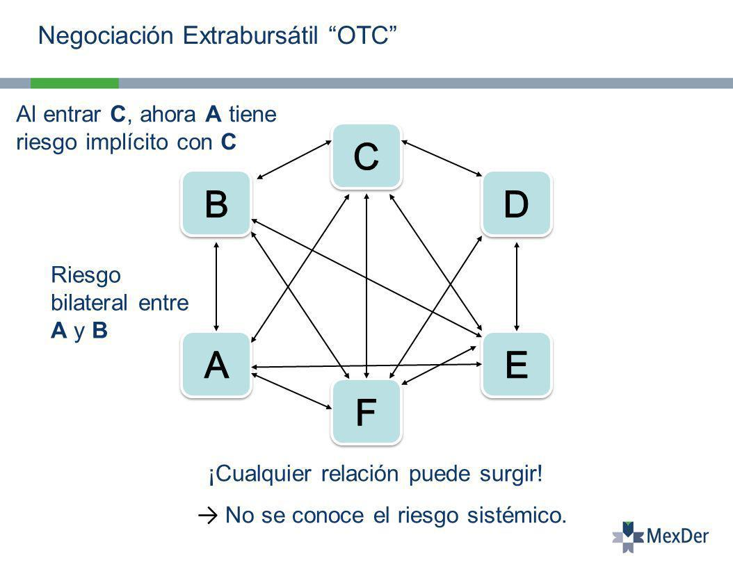 Negociación Extrabursátil OTC Riesgo bilateral entre A y B Al entrar C, ahora A tiene riesgo implícito con C ¡Cualquier relación puede surgir.
