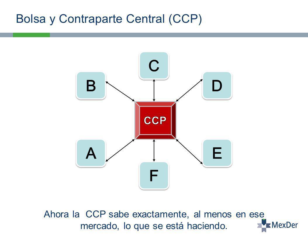 Bolsa y Contraparte Central (CCP) Ahora la CCP sabe exactamente, al menos en ese mercado, lo que se está haciendo.