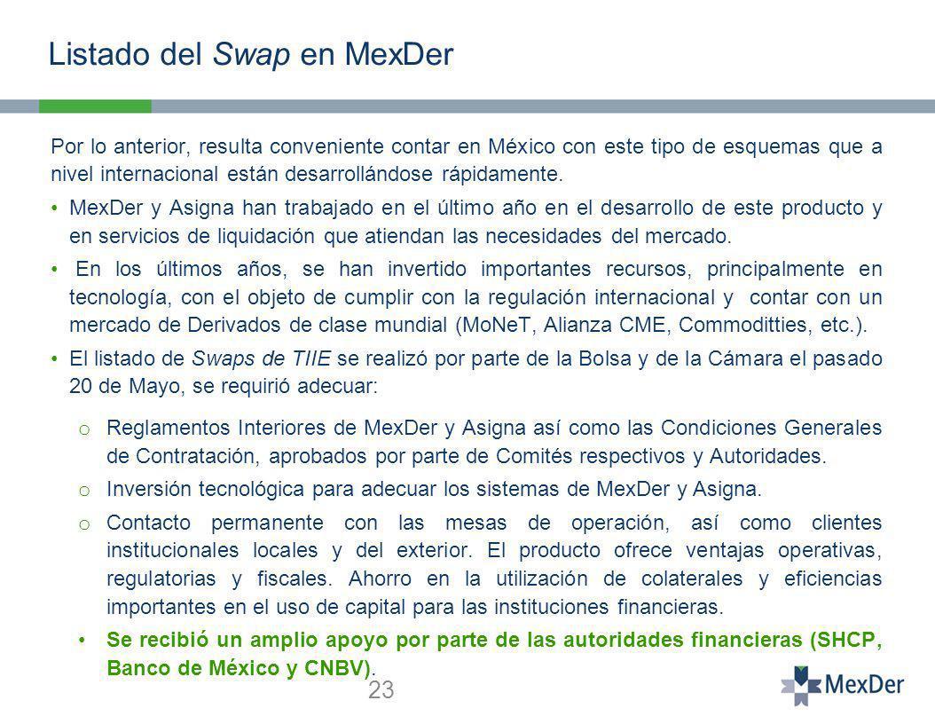 Listado del Swap en MexDer 23 Por lo anterior, resulta conveniente contar en México con este tipo de esquemas que a nivel internacional están desarrollándose rápidamente.